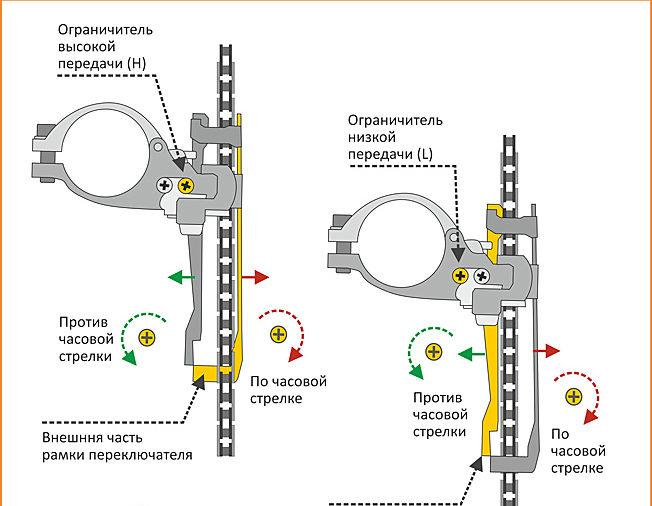Картинки по запросу регулировка переднего переключателя скоростей велосипеда фото