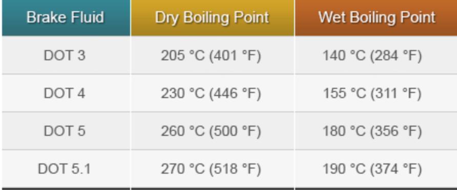 таблица точки кипения тормозных жидкостей DOT